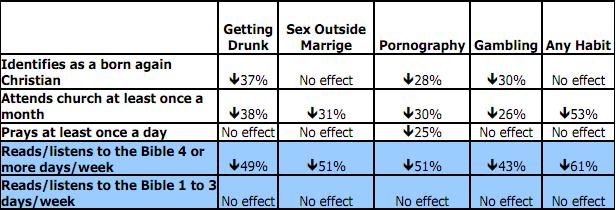 Adult Risk Factors