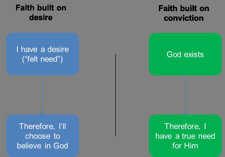 Desire and Conviction